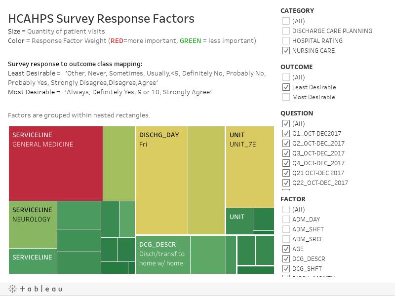 HCAHPS Survey Response Factors