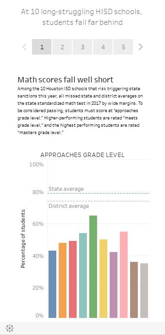 At 10 long-struggling HISD schools, students fall far behind