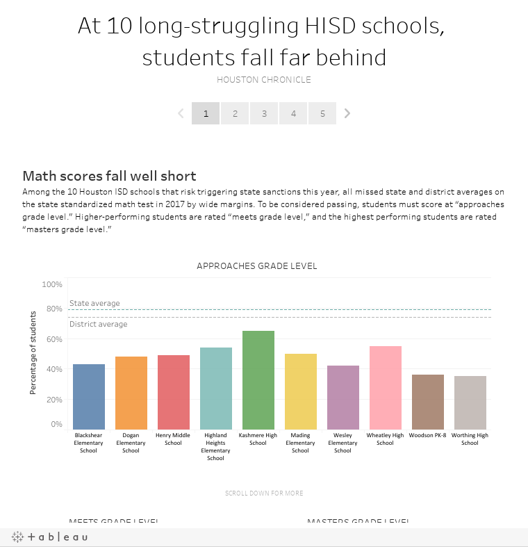 At 10 long-struggling HISD schools, students fall far behindHOUSTON CHRONICLE