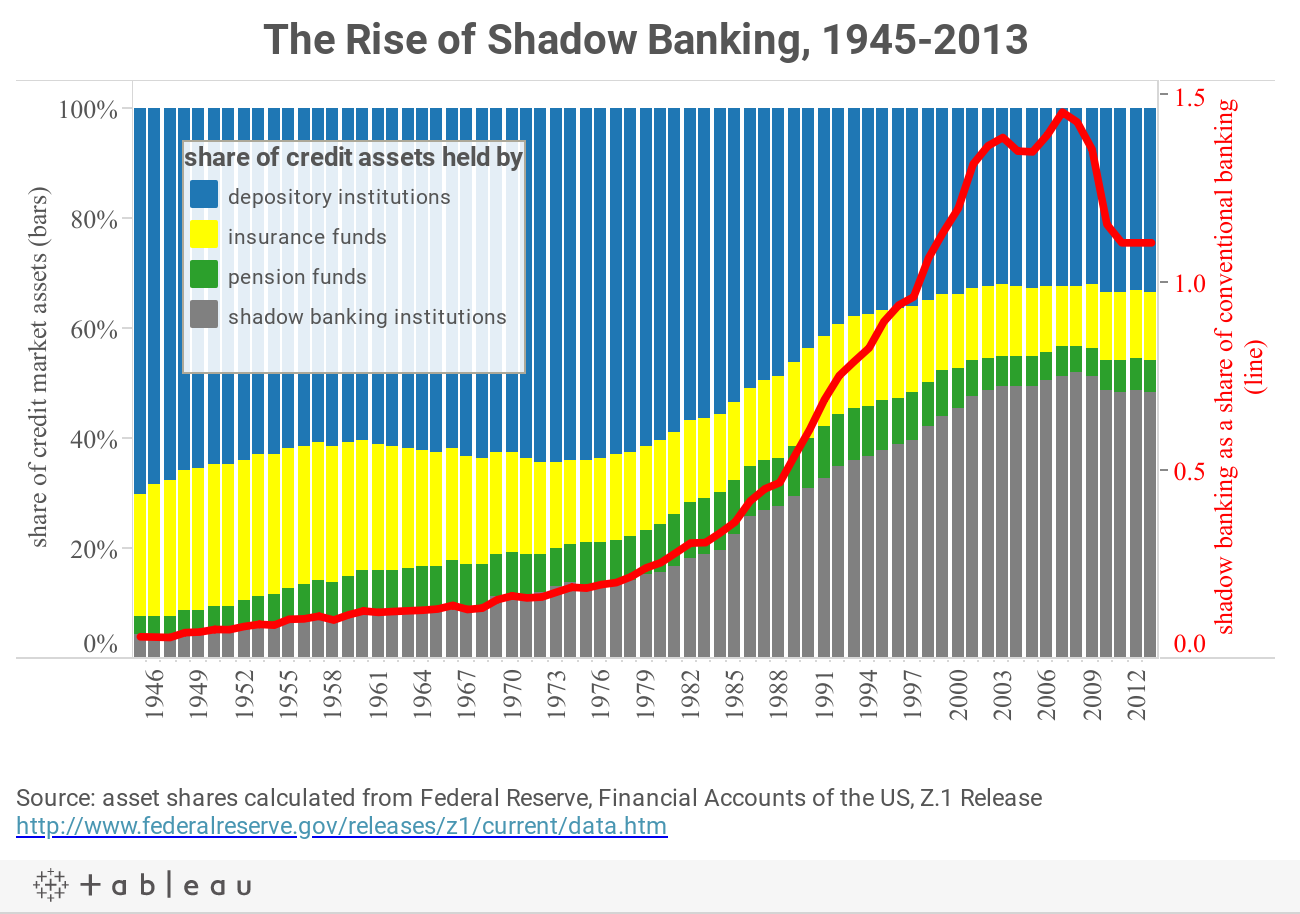 The Rise of Shadow Banking, 1945-2013