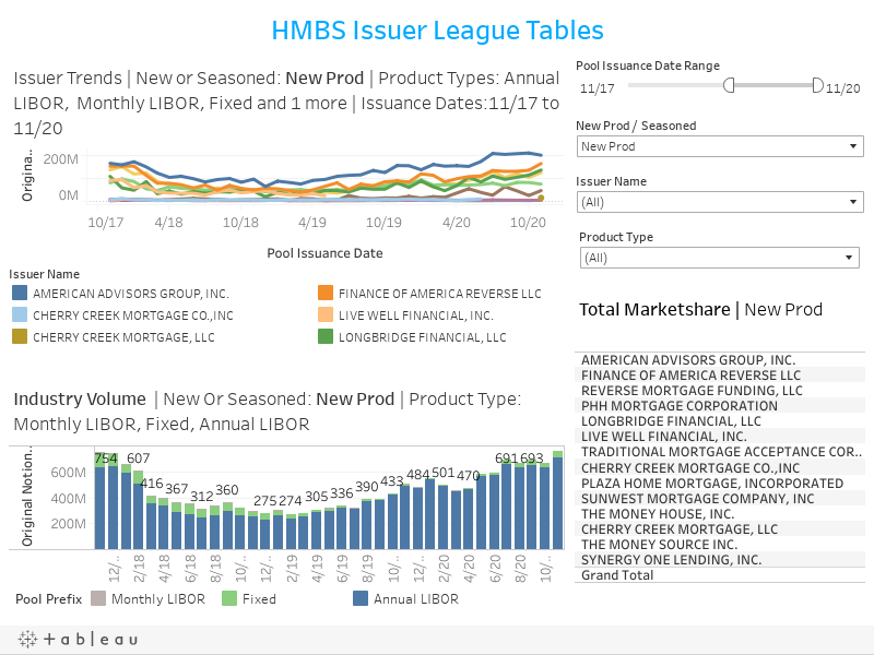 HMBS Issuer League Tables