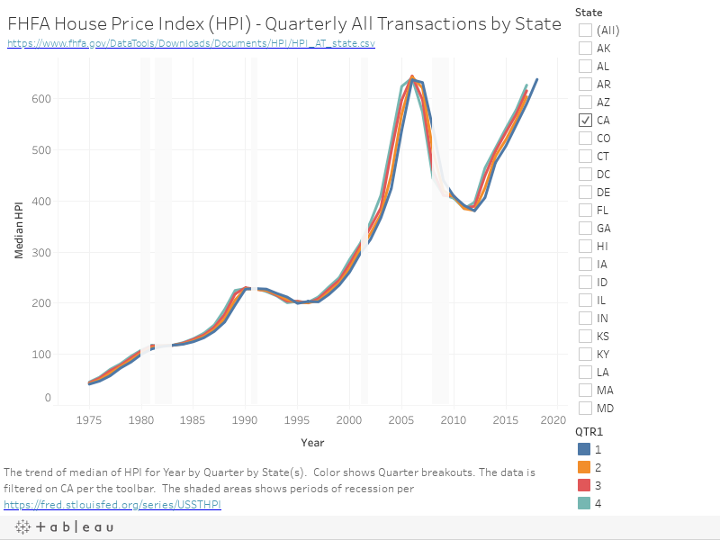 FHFA House Price Index (HPI) - Quarterly All Transactions by Statehttps://www.fhfa.gov/DataTools/Downloads/Documents/HPI/HPI_AT_state.csv