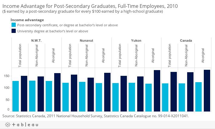 benefits of having a university degree