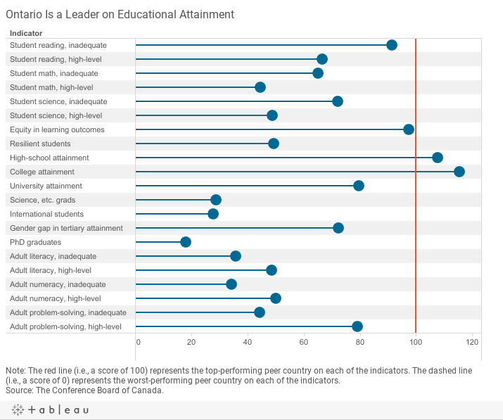 Education provincial rankings how canada performs the province performs well on both college a and university b attainment albertas students do well on student reading pronofoot35fo Image collections