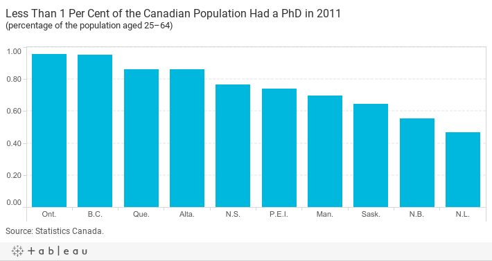 Phd education in canada