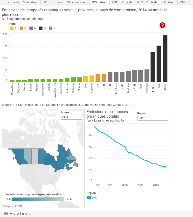 Missions de compos s organiques volatils classement provinciaux environnement les - Composes organiques volatils ...