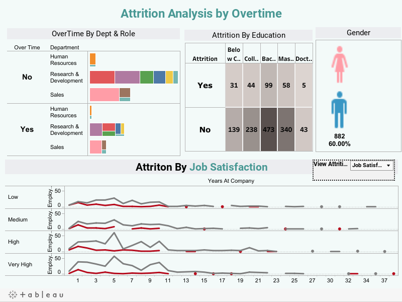 HR Attrition Analytics using Age , Average Monthly Income