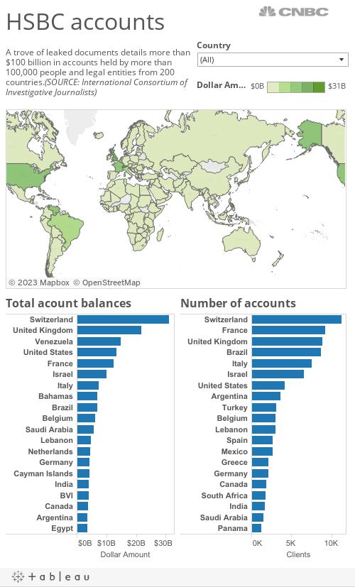 HSBC accounts