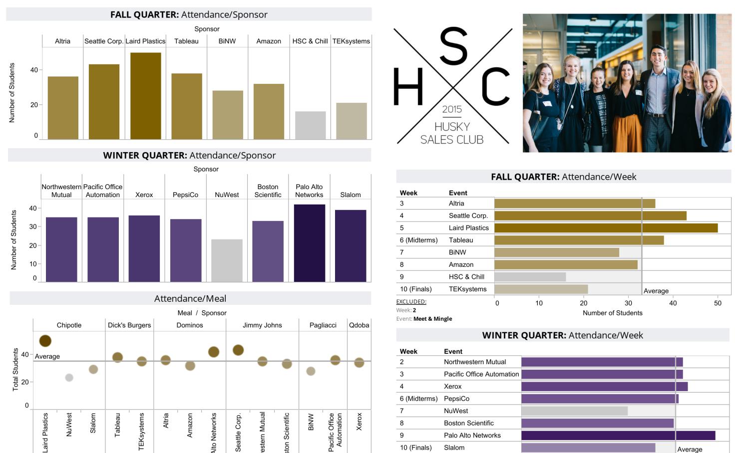 Husky Sales Club Analytics - Alley Calkins   Tableau Public