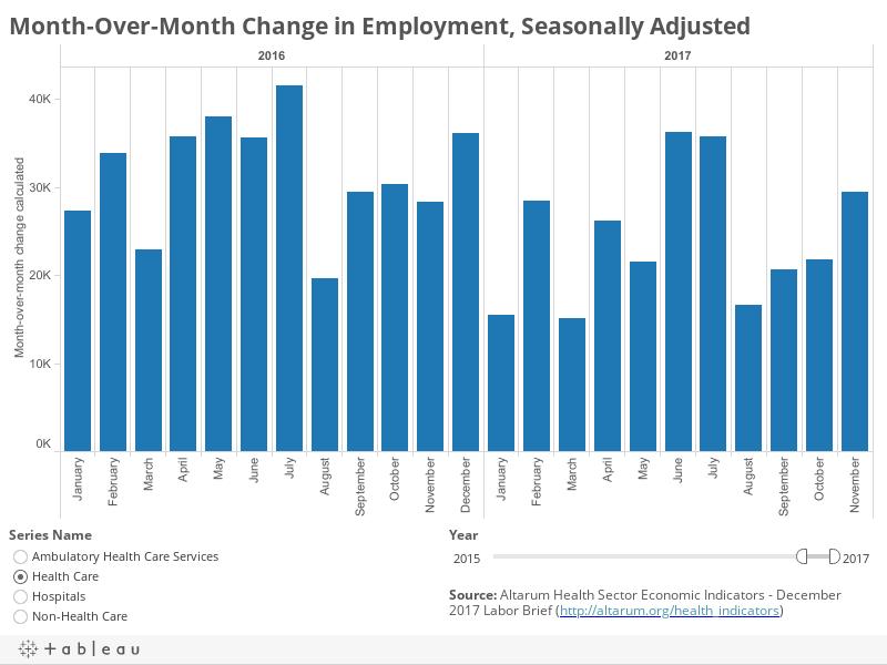 CSHS Heatlh Sector Economic Indicators - August 2017 Labor Brief