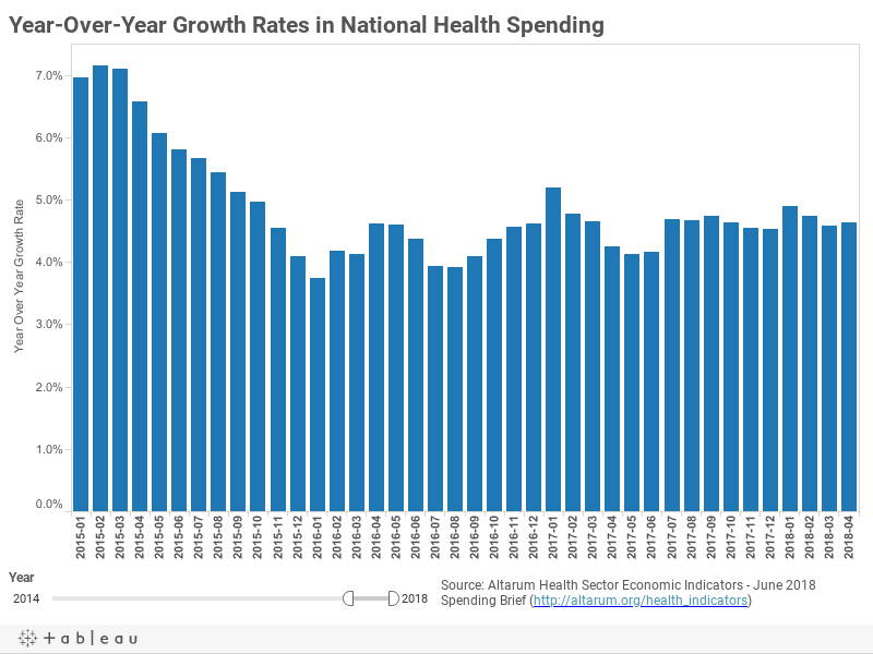 CSHS Health Sector Economic Indicators - June 2018 Spending Brief