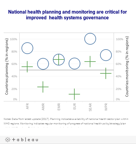 National health planning and monitoring is critical forimproved governance in health systems