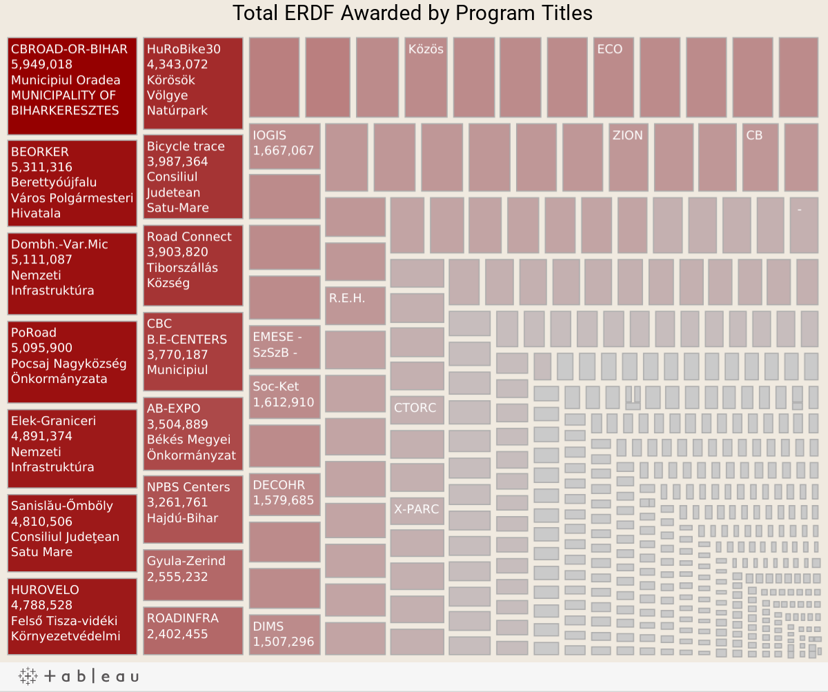 Total ERDF Awarded by Programs