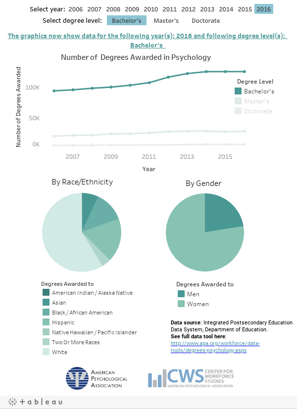 Graduating with a degree in psychology? Check out what the data say