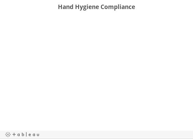 Hand Hygiene Dashboard