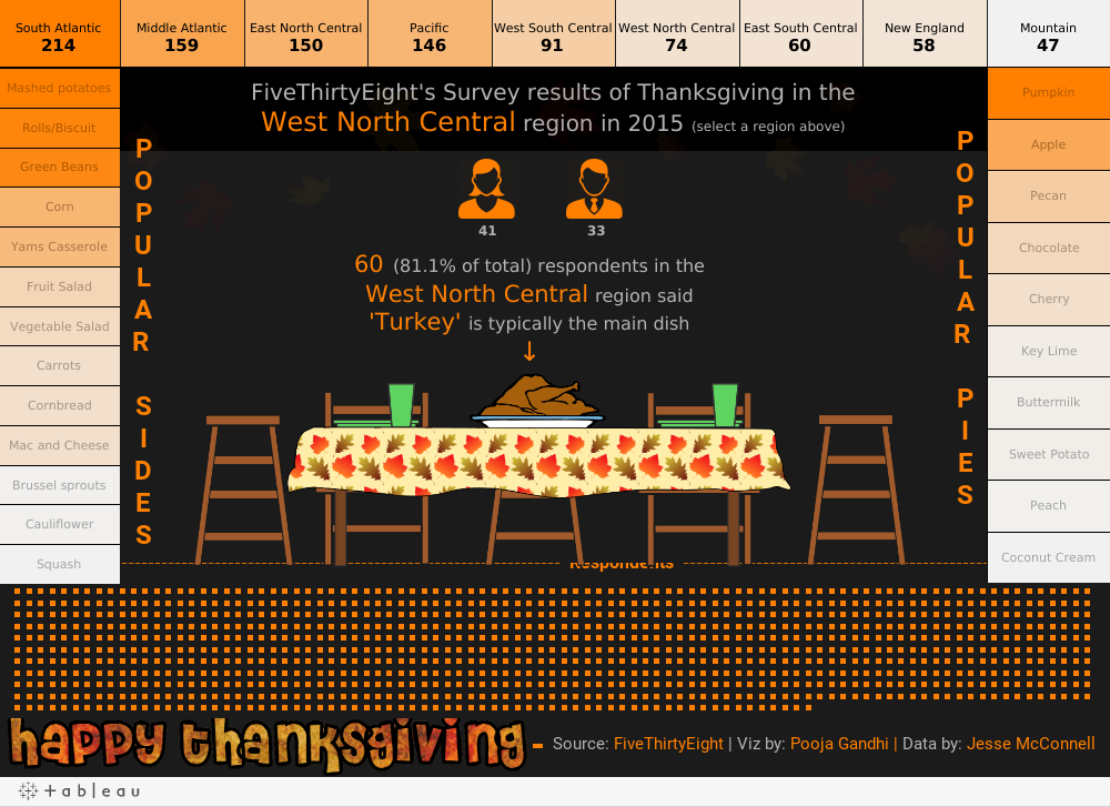 https://public.tableau.com/static/images/Ha/HappyThanksgiving_0/HappyThanksgiving/1.png