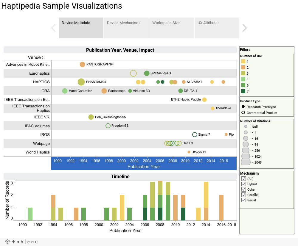 Haptipedia Sample Visualizations