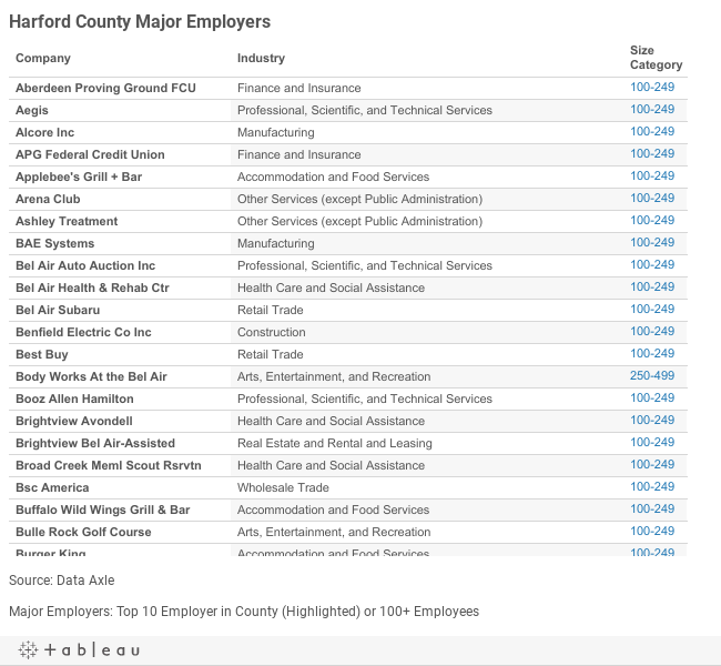 Harford Major Employers