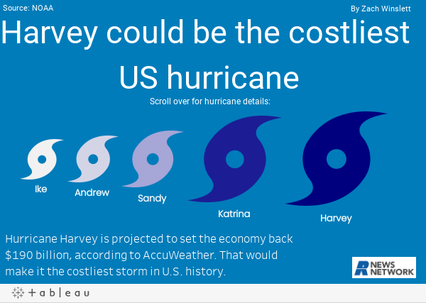 https://public.tableau.com/static/images/Ha/HarveycouldbethecostliesthurricaneinUShistory/Dashboard1/1.png