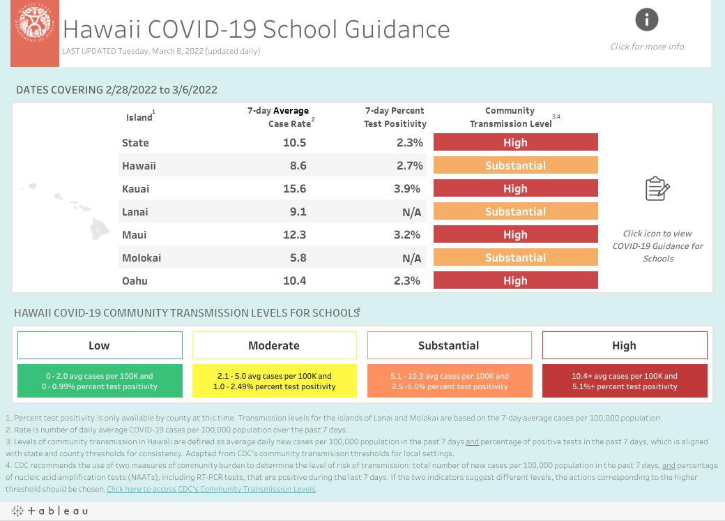 School Guidance