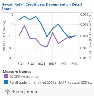 Hawaii Retail Credit