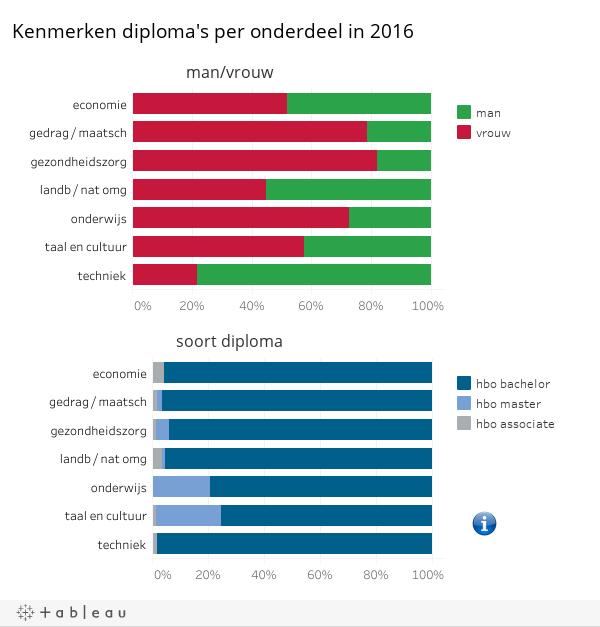 hbo dipl kenmerken 2016