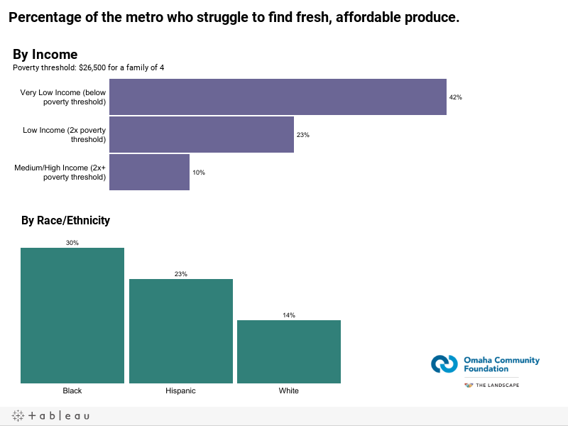 Percentage of the metro who struggle to find fresh, affordable produce.