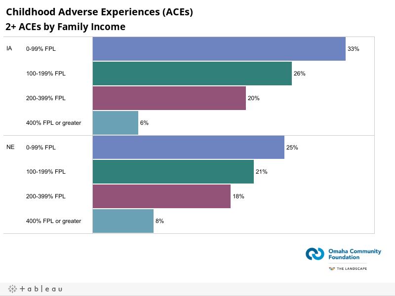 Childhood Adverse Experiences (ACEs)