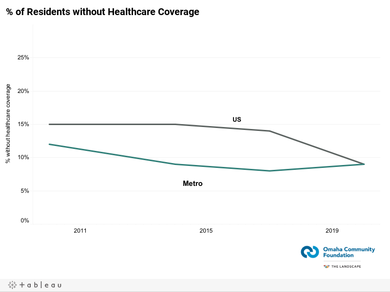 % of Residents without Healthcare Coverage