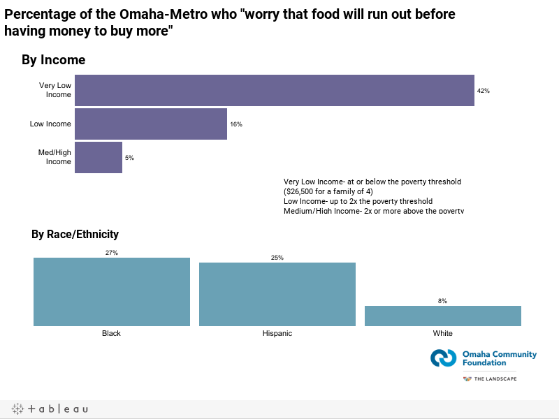 """Percentage of the Omaha-Metro who """"worry that food will run out before having money to buy more"""""""