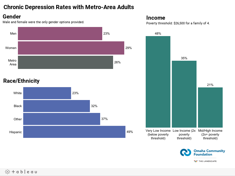 Chronic Depression Rates with Metro-Area AdultsChronic Depression: Having two or more years where you have felt depressed or sad on most days.
