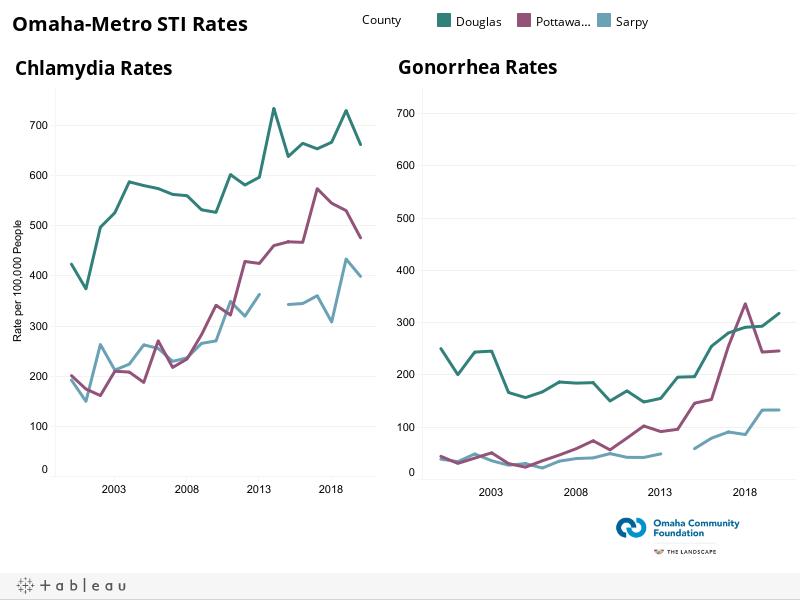 Omaha-Metro STI Rates