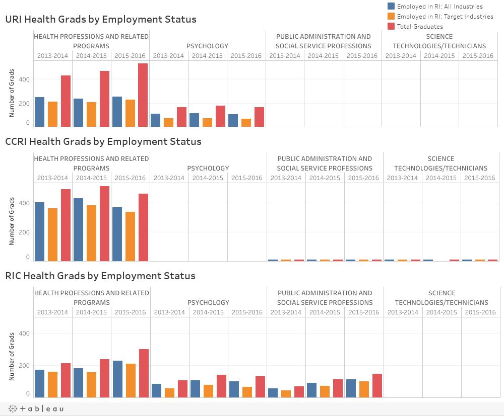 Health D-Grads by Employment Status