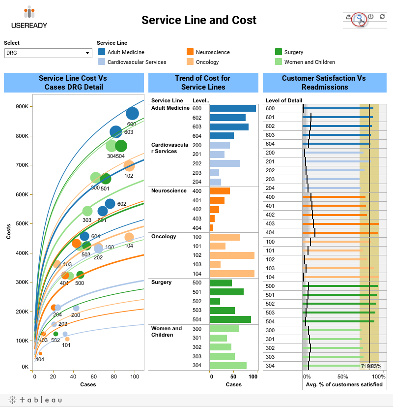 Service Line and Cost