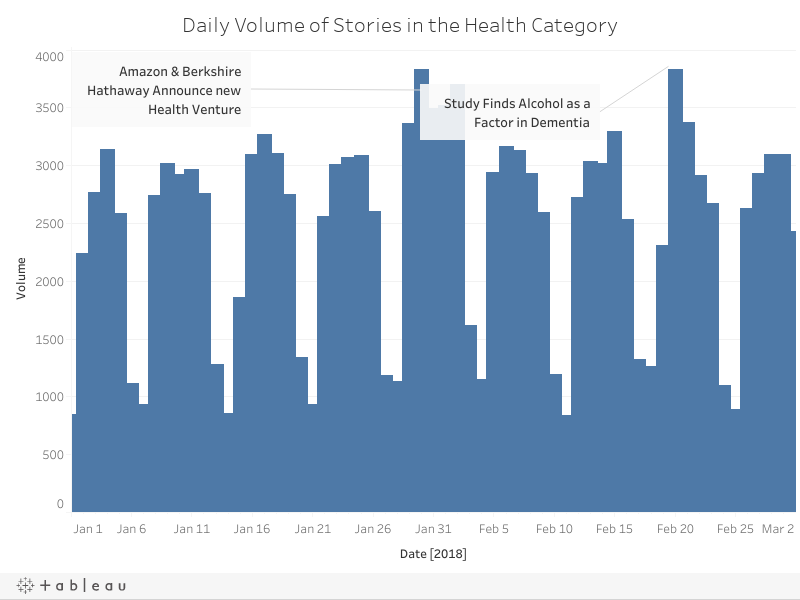 Daily Volume of Stories in the Health Category