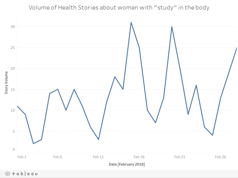 "Volume of Health Stories about women with ""study"" in the body"