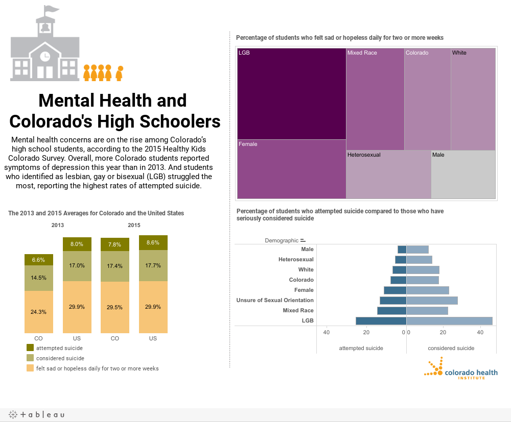 Mental Health and Colorado's High Schoolers