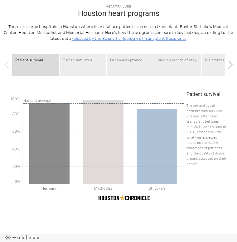 HEART FAILUREHouston heart programsgThere are three hospitals in Houston where heart failure patients can seek a transplant: Baylor St. Luke's Medical Center, Houston Methodist and Memorial Hermann. Here's how the programs compare in key metrics, accor