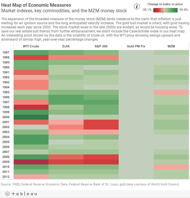 R and Tableau heat maps