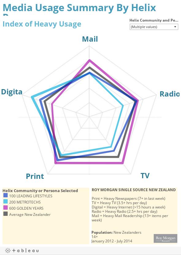 Helix_Media_radar