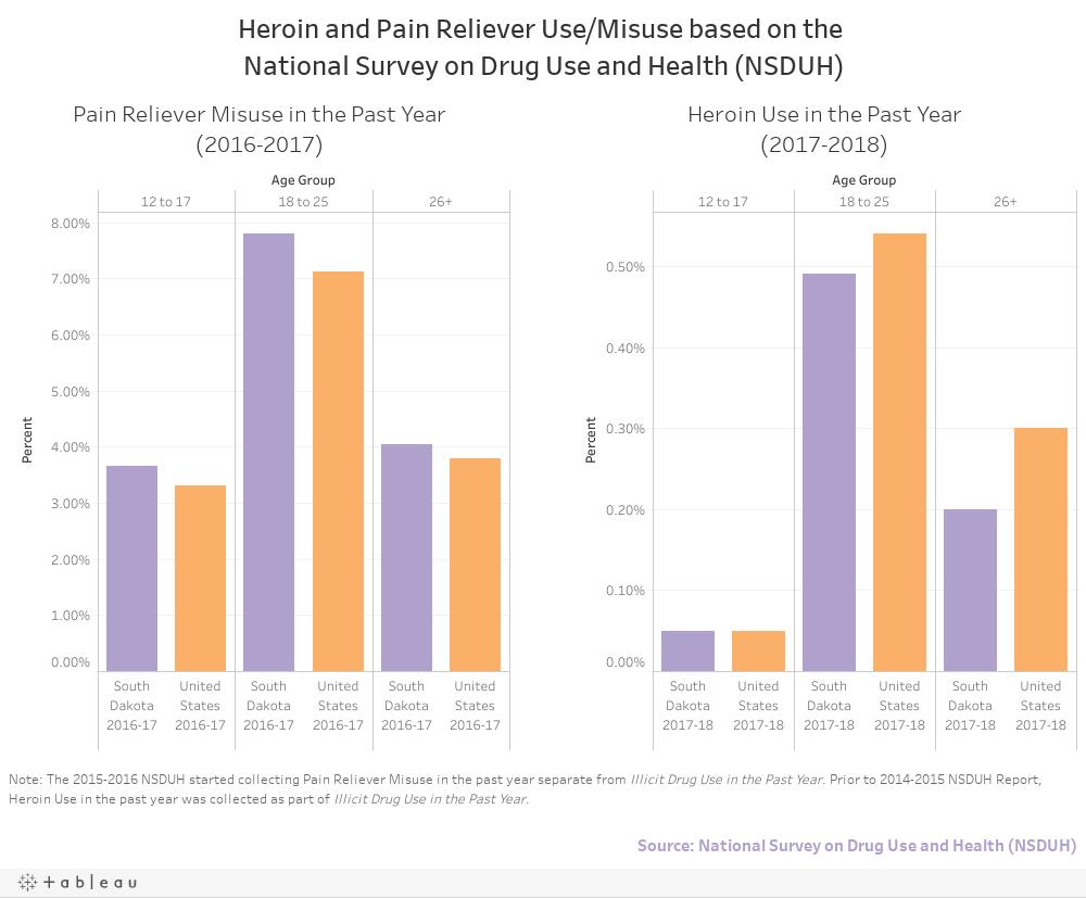 Heroin and Pain Reliever Use/Misuse based on the National Survey on Drug Use and Health (NSDUH)