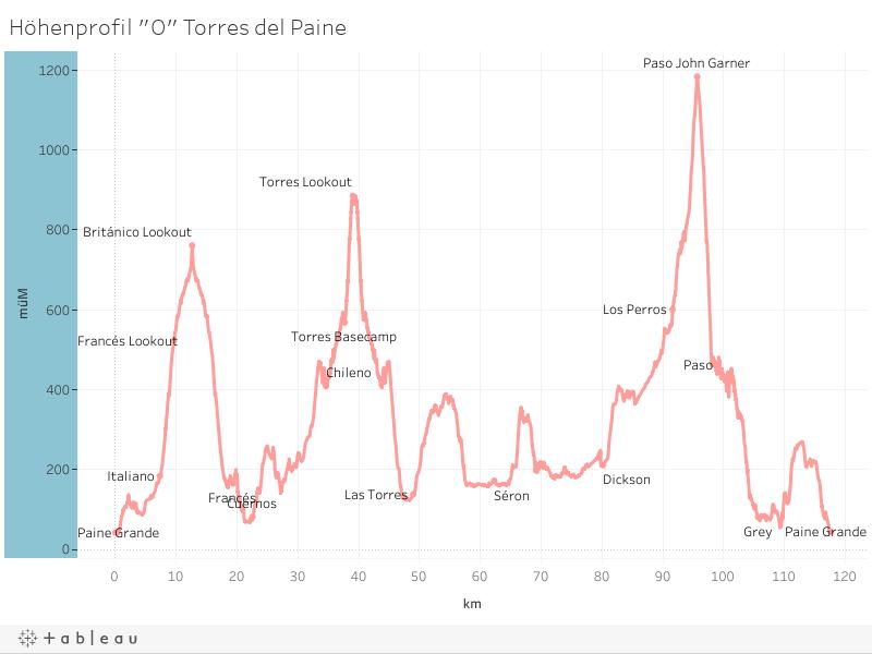 """Höhenprofil """"O"""" Torres del Paine"""