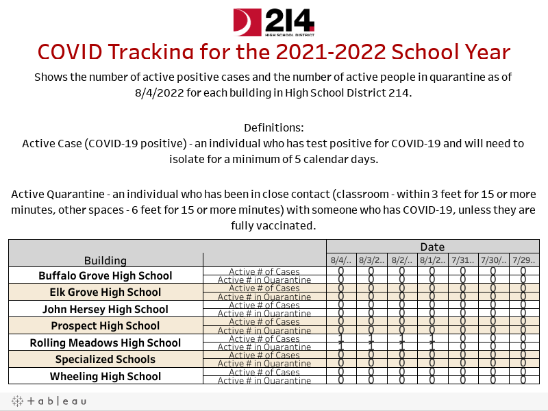 High School District 214 COVID Tracking for the 2021-2022 School Year