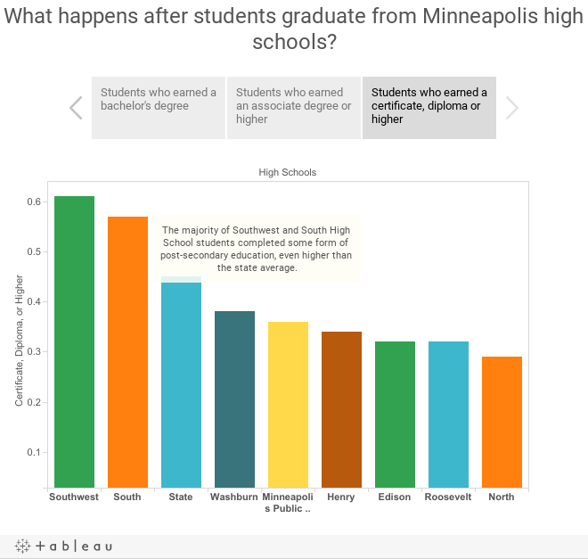 What happens after students graduate from Minneapolis high schools?