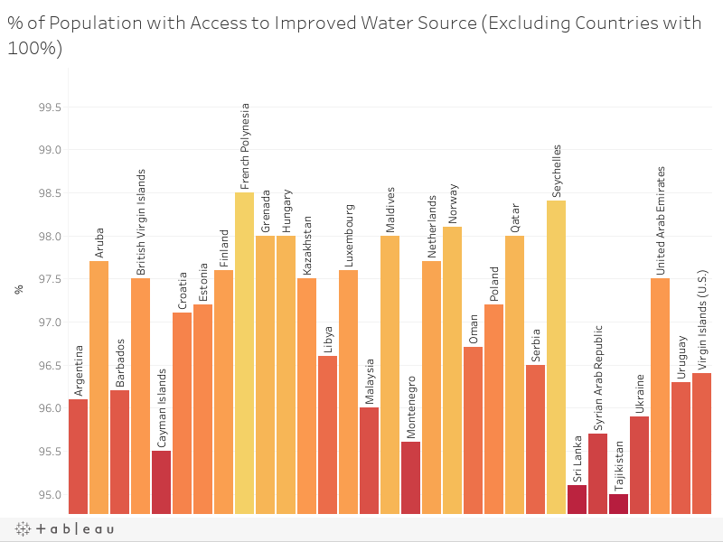 % of Population with Access to Improved Water Source (Excluding Countries with 100%)