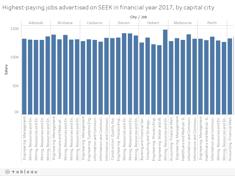 Highest-paying jobs advertised on SEEK in financial year 2017, by capital city