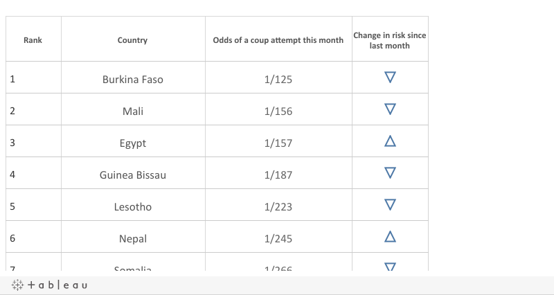 Countries at Higest Risk Dashboard