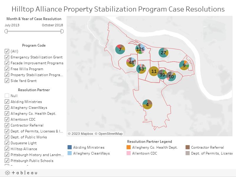 Hilltop Alliance Property Stabilization Program Case Resolutions