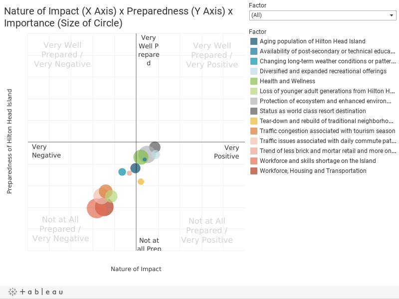 Nature of Impact (X Axis) x Preparedness (Y Axis) x Importance (Size of Circle)