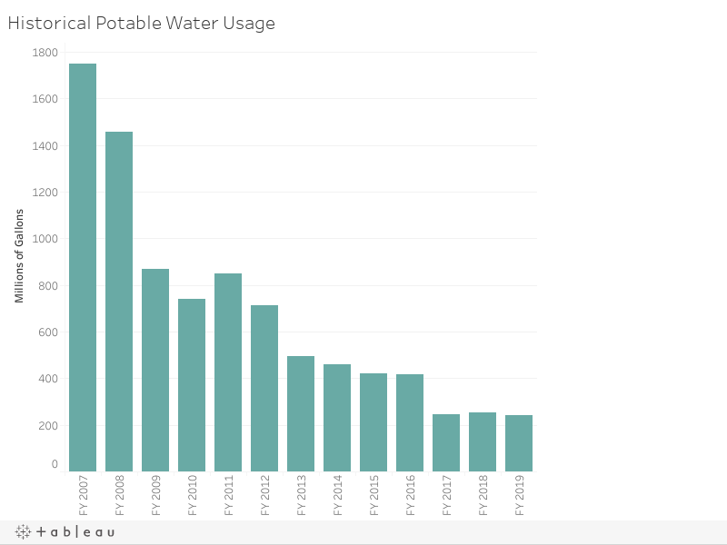Historical Potable Water Usage